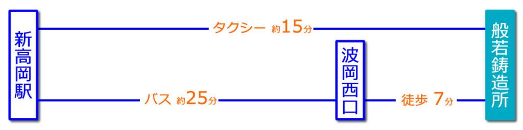 JR新高岡駅(新幹線)からのアクセス