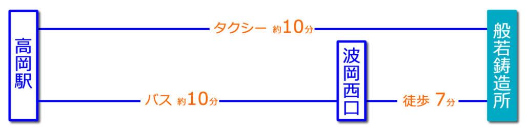 JR高岡駅からのアクセス